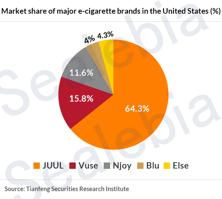 Market share of major e-cigarette brands in the United States